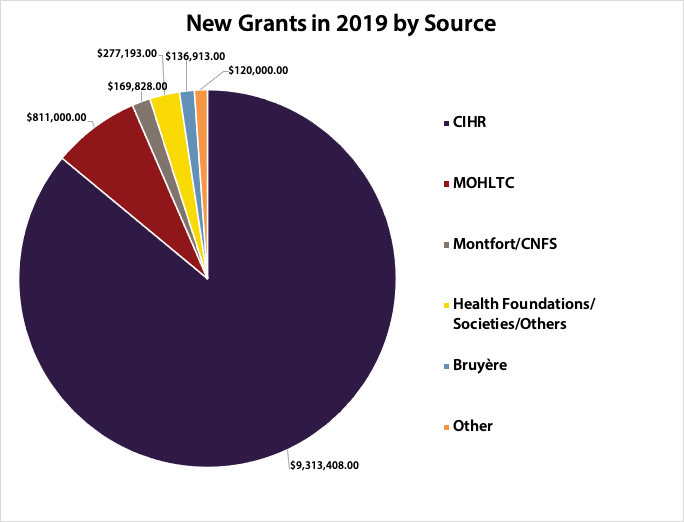 Pie chart showing source of new grants in 2019