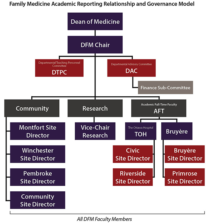 A Governance Model for the Department of Family Medicine