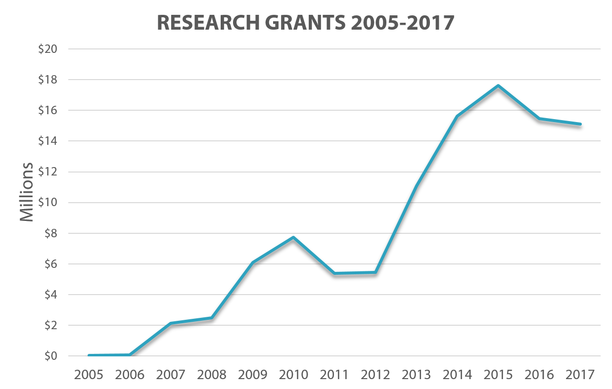 Active Research Dollars 2005-2017