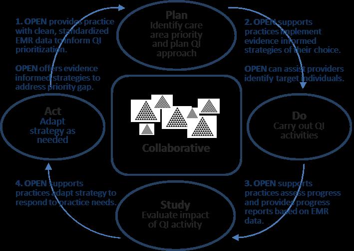Plan-Do-Study-Act Diagram