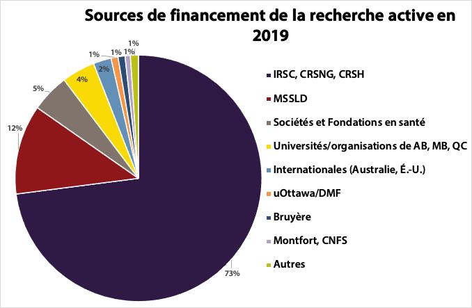 Le diagramme circulaire montre des sources de financement de la recherche active en 2019