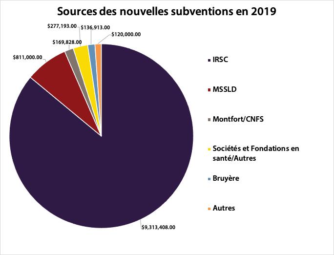 Un diagramme circulaire des sources des nouvelles subventions en 2019