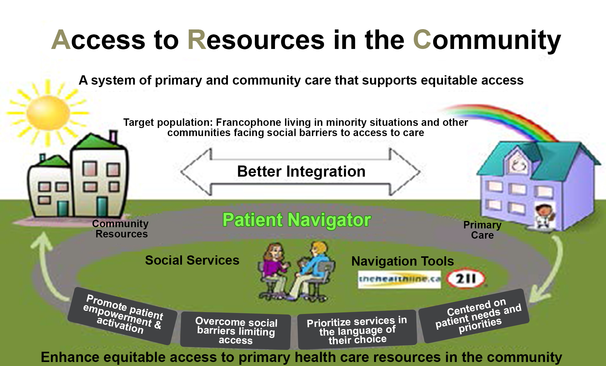 Access to Resources in the Community (ARC) intervention