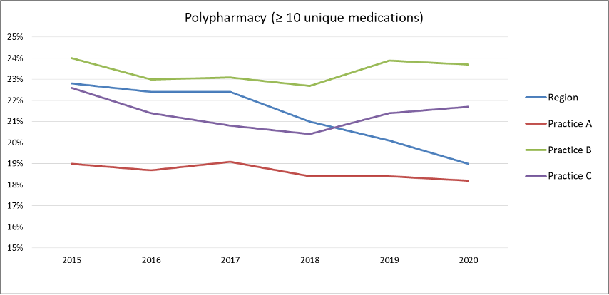 Graph showing rates of polypharmacy