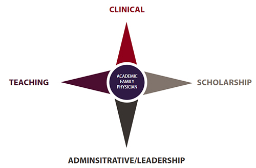 Four Domains of an Academic Family Physician