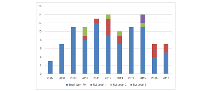 Yearly breakdown of TSAA awarded in the uOttawa Faculty of Medicine (2007-2017) highlighting awards given to FM faculty