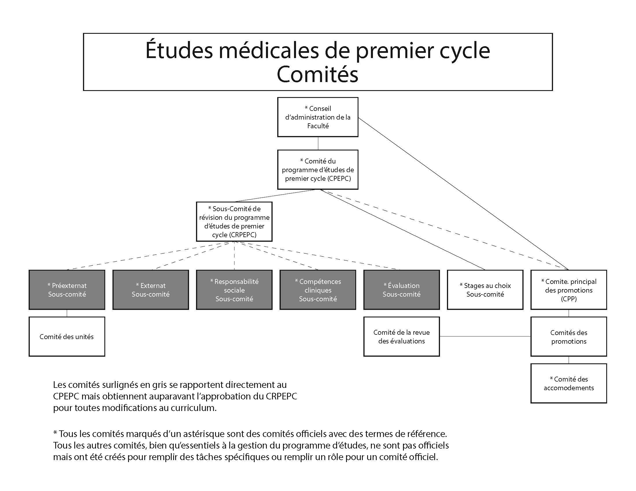 Organigramme - Comité exécutif ÉMPC