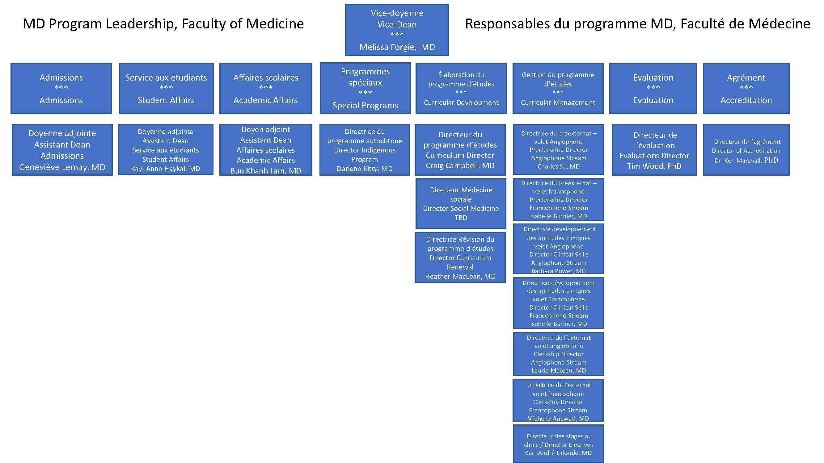 Leadership Organizational Chart