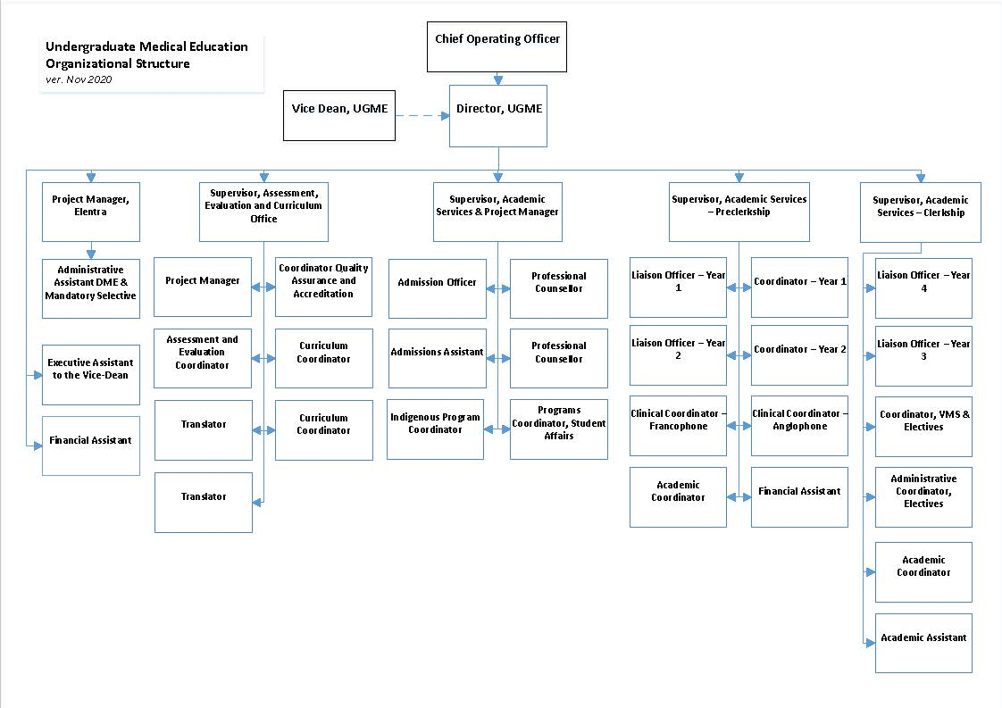 Medical Education Office Org Chart