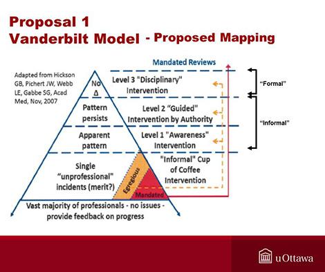 Vanderbilt Model
