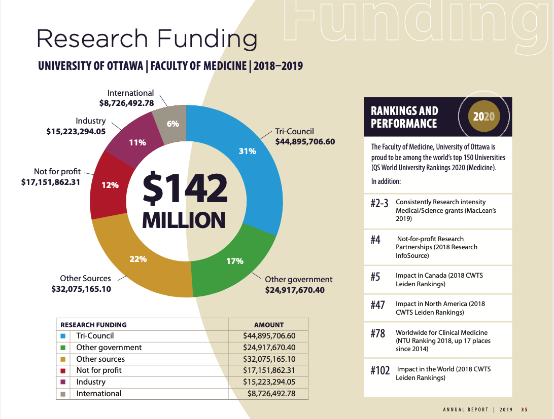 Pie chart of 2019 research funding