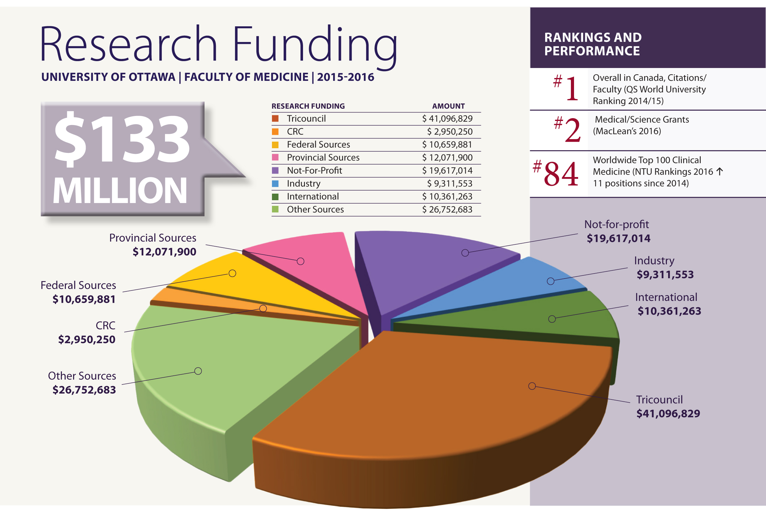 2015-2016 Research Funding