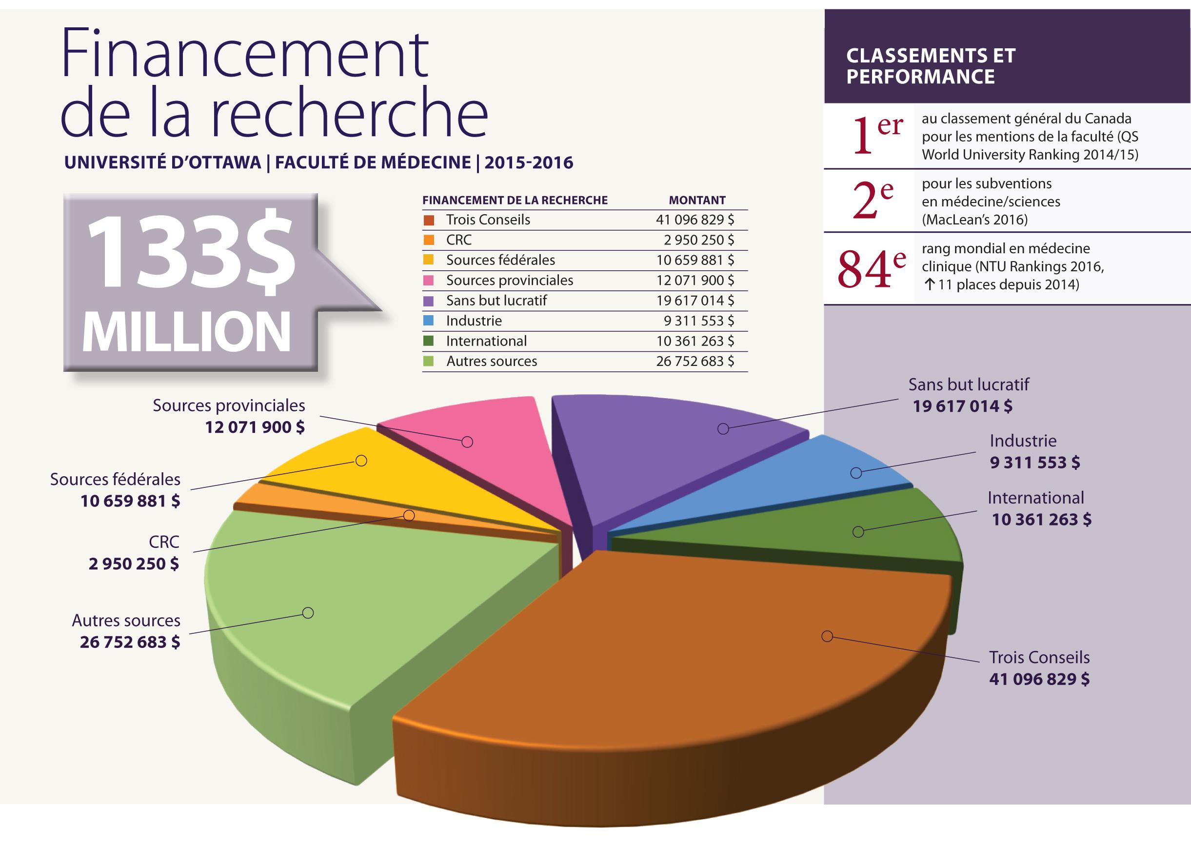 Graphique du financement 2015-2016