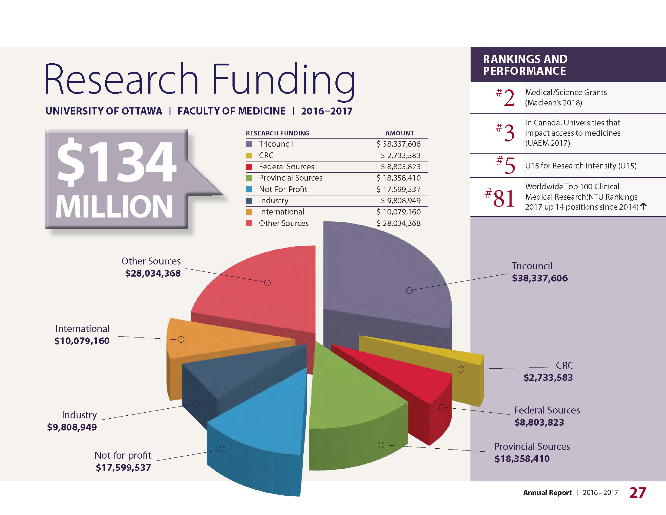 Research Funding Graph