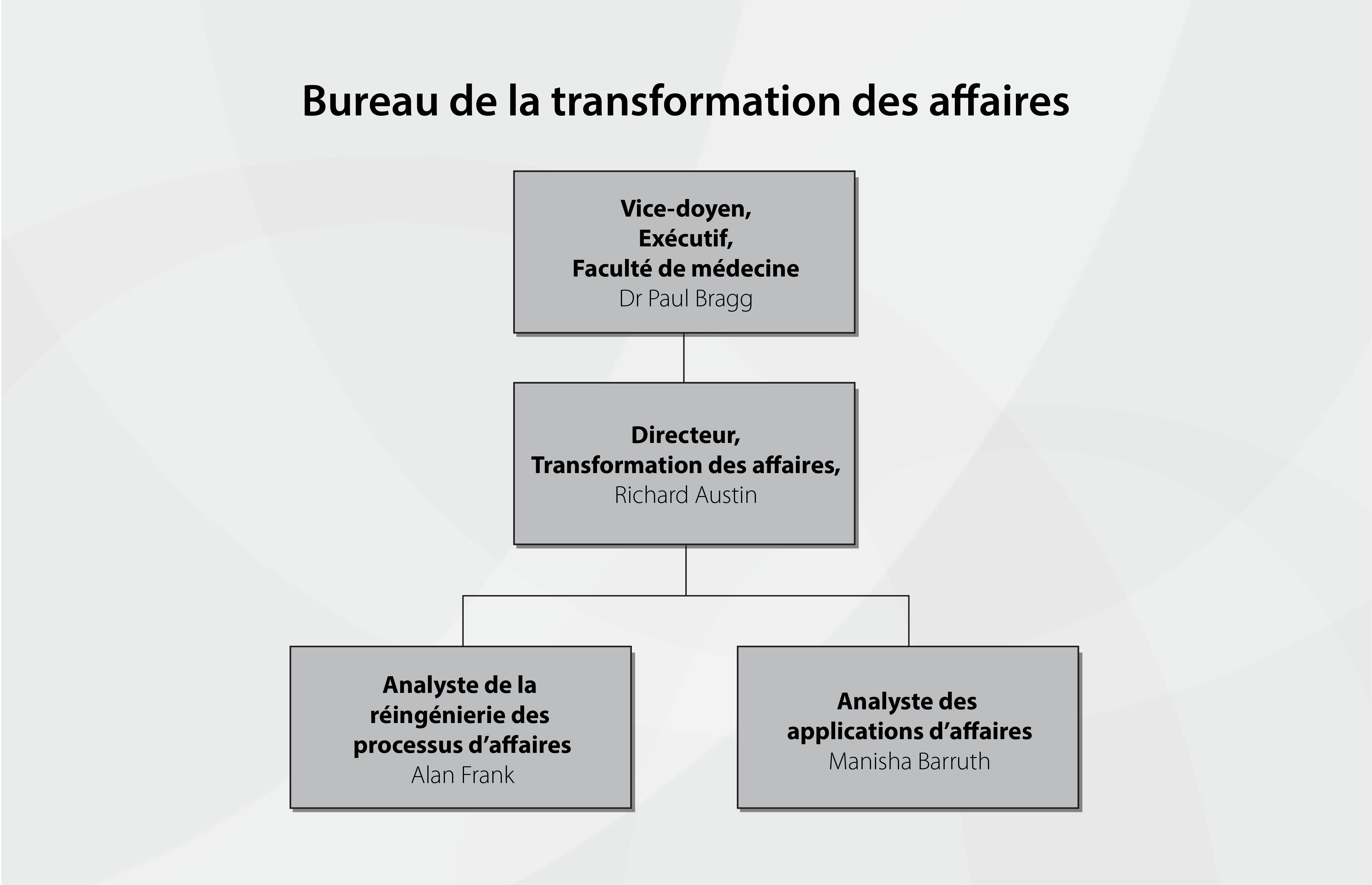 Structure organizationnalle du BTA