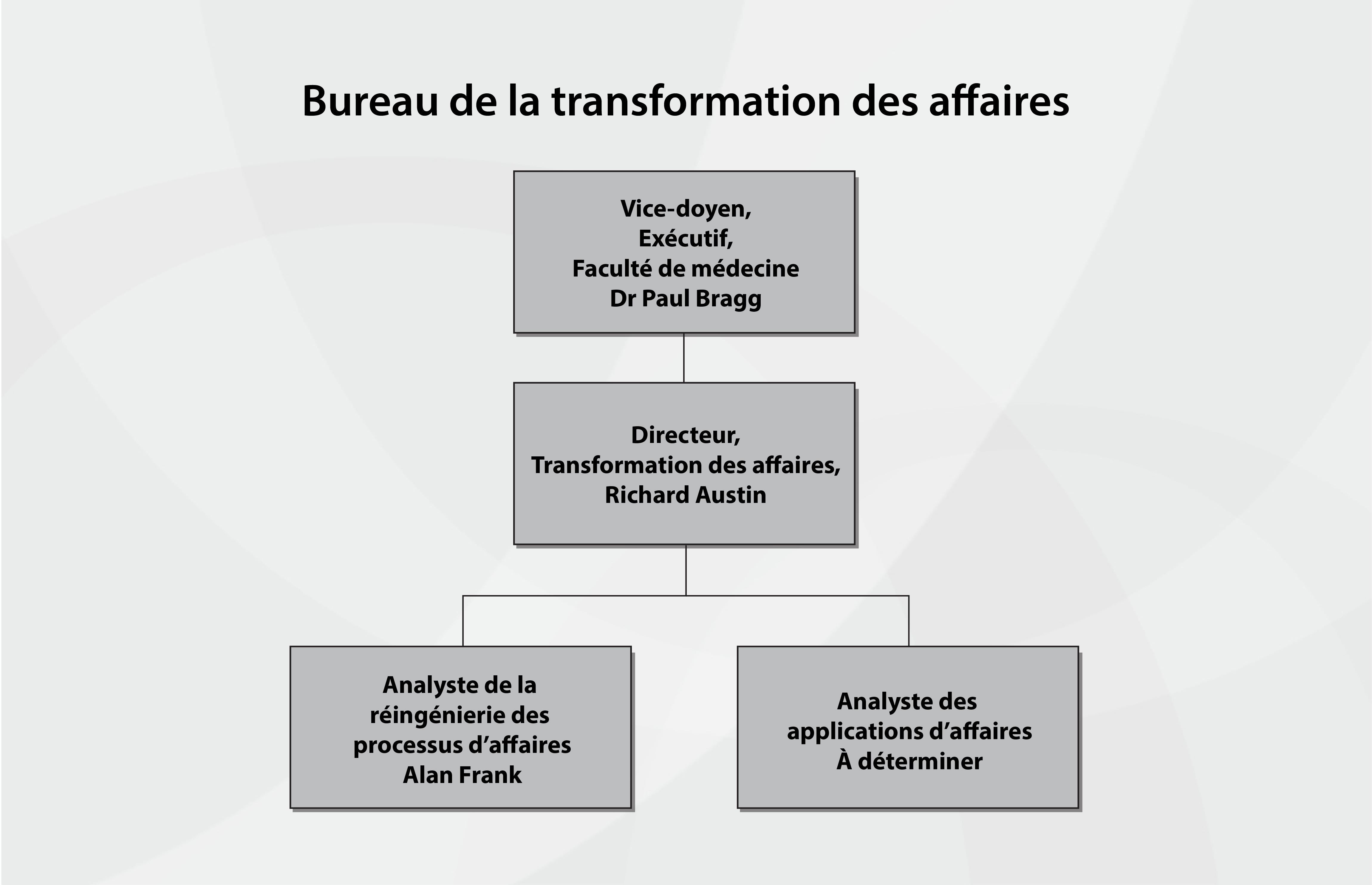Organigramme du Bureau de la transformation des activités