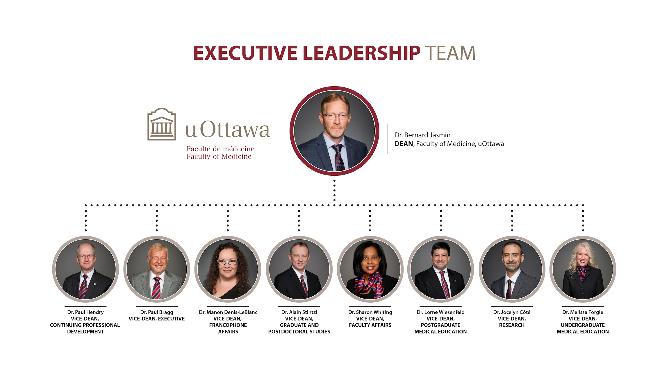 Executive Leadership Team Organizational Chart