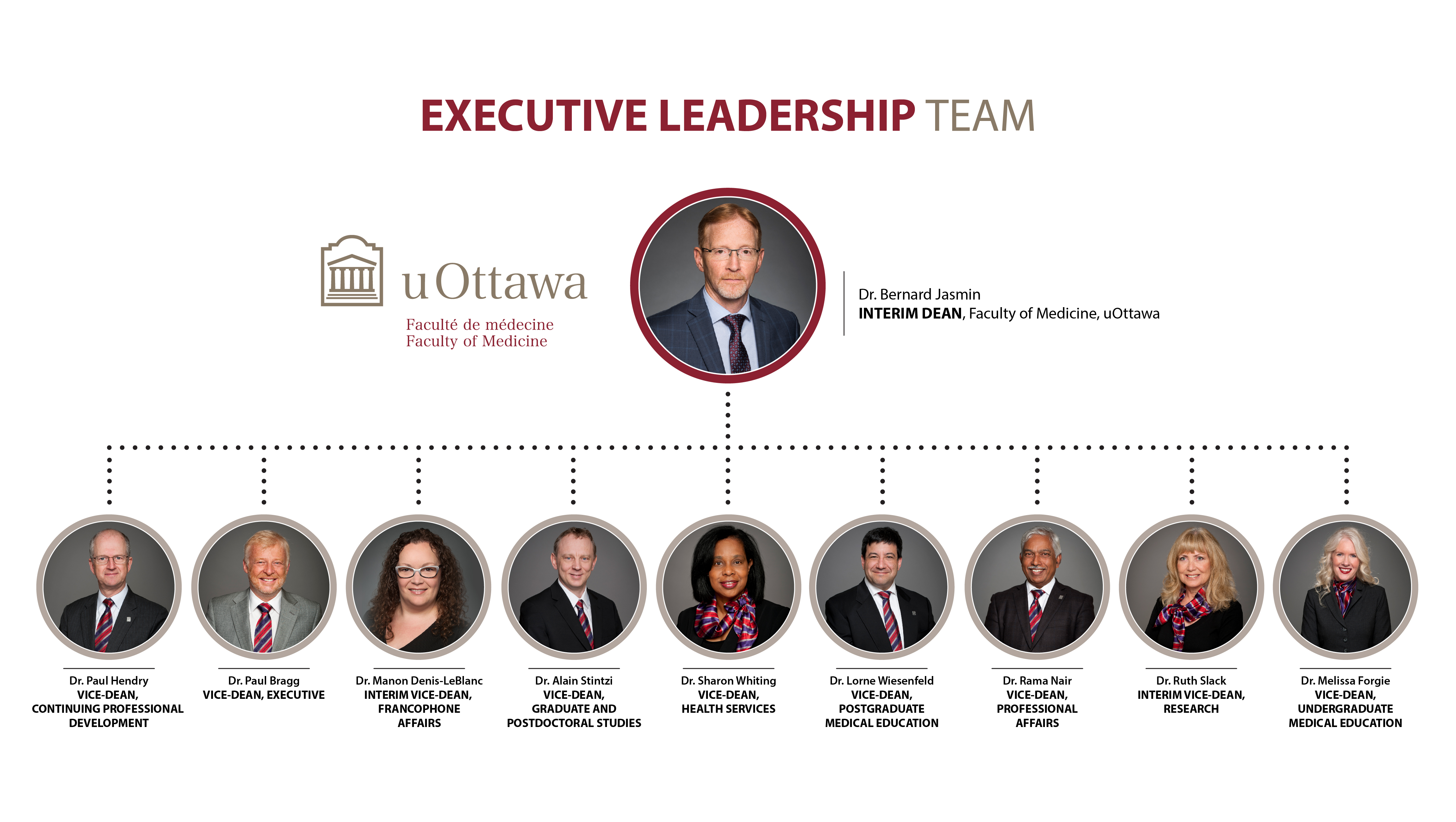 Executive Leadership Team Organizational Chart