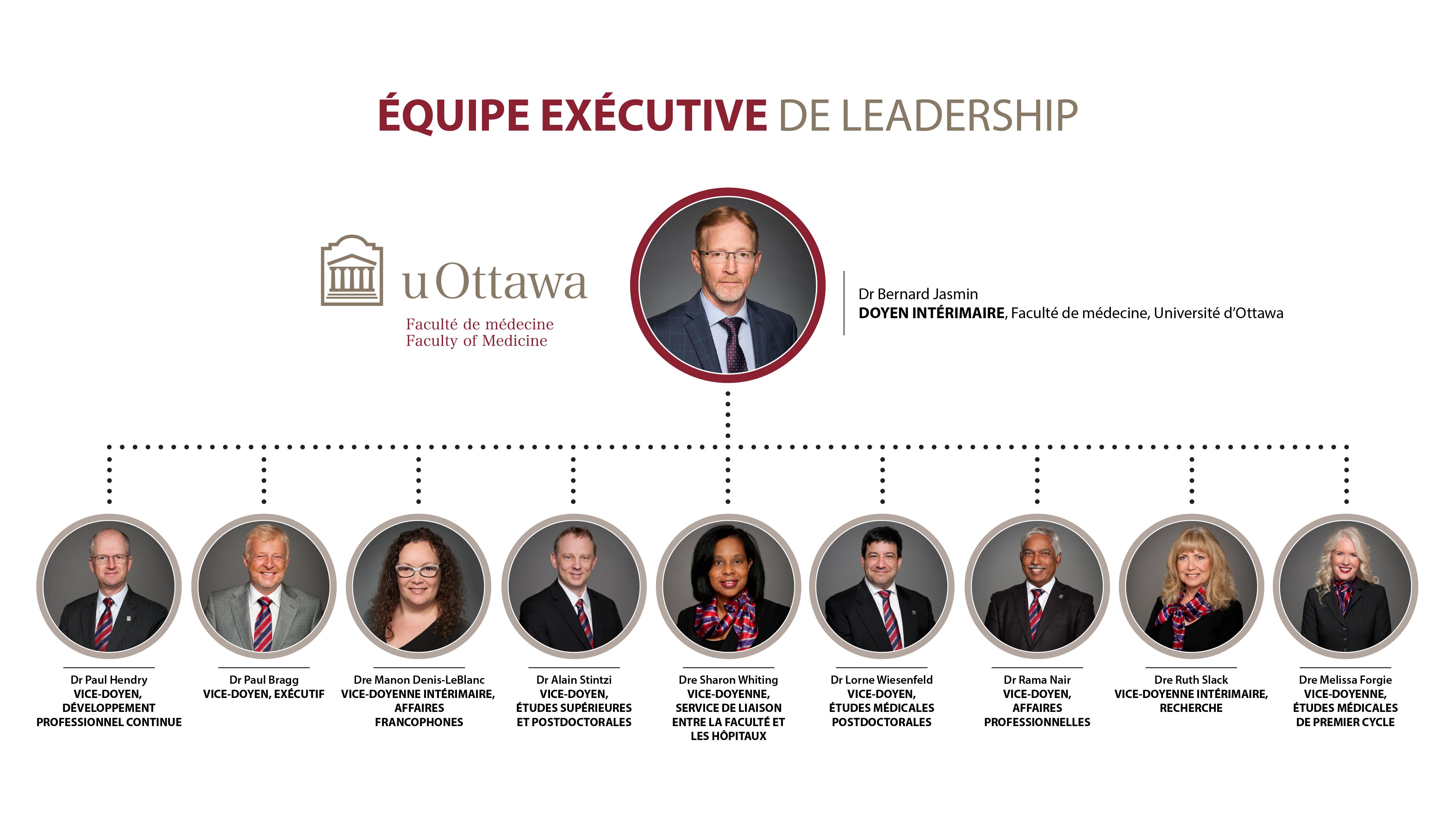 l'organigramme de l'équipe de Leadership