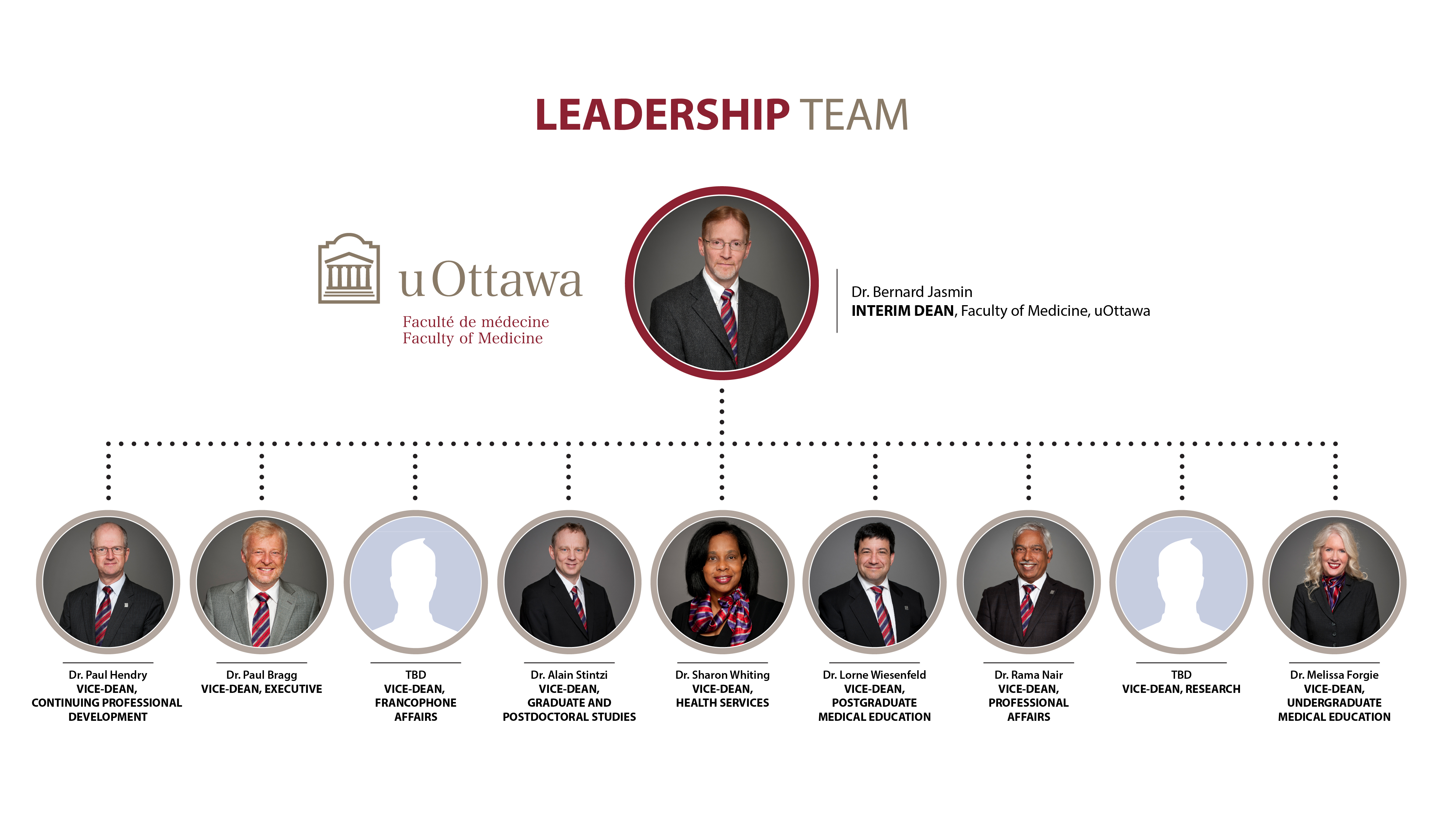 Leadership Team Organization Chart for 2017