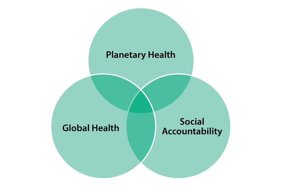 A Venn diagram intersecting planetary health, global health and social accountability