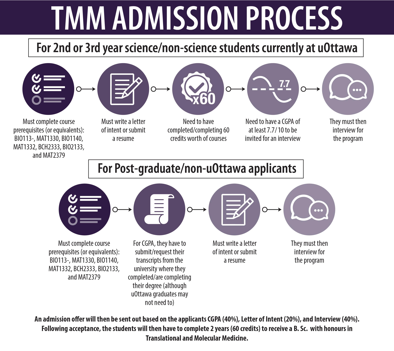 Graphe Processus D'admission - Plus d'info dans le text en dessous de l'image