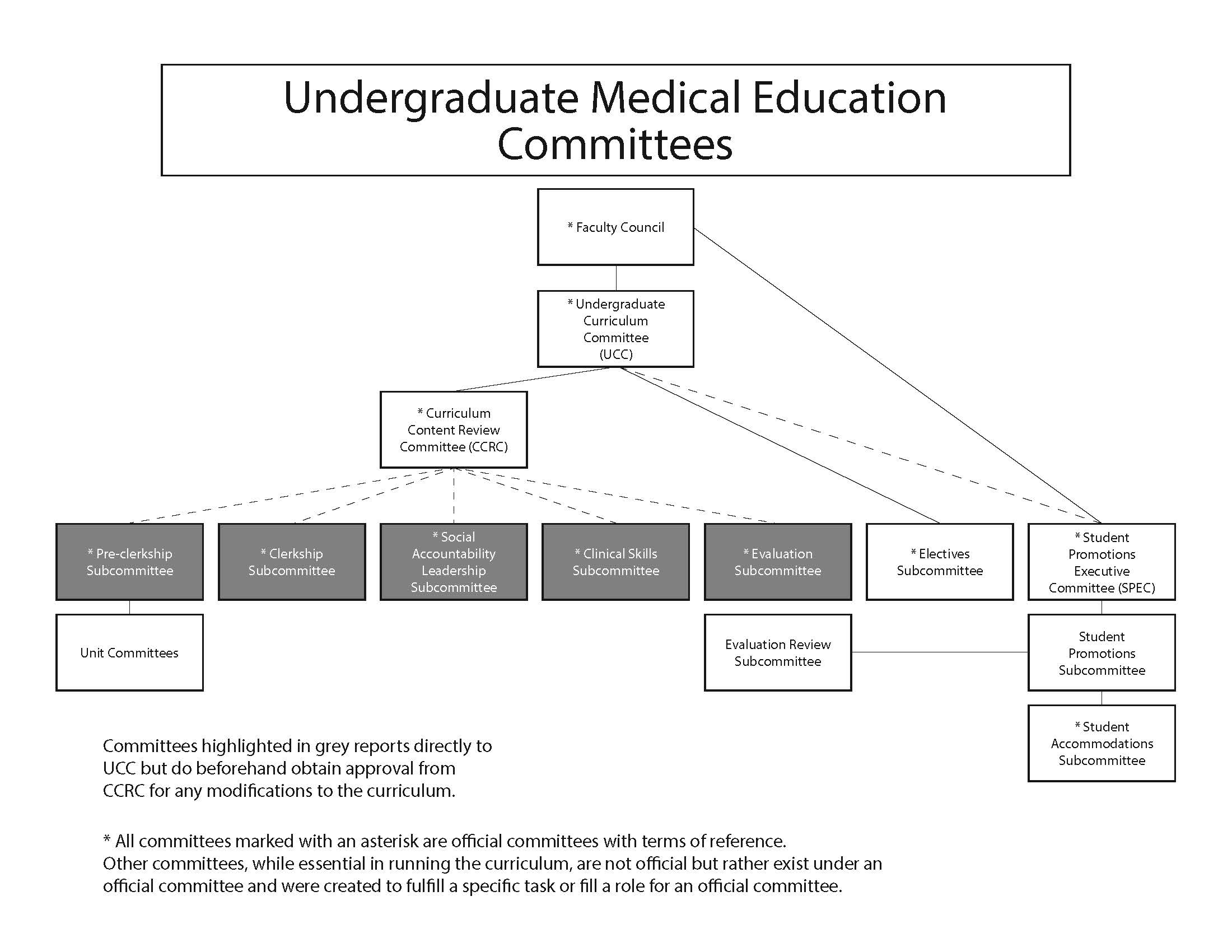 UGME Executive Committee Org Chart