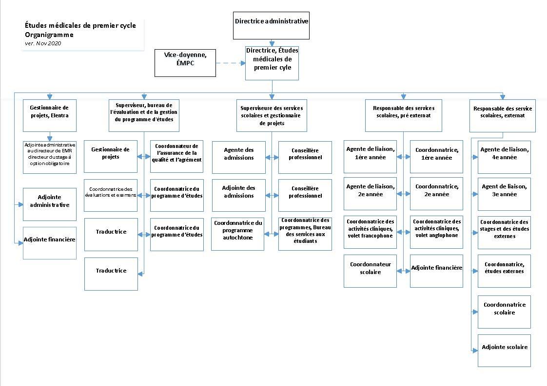 Organigramme - Bureau des études médicales